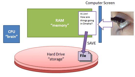SAVING means to copy from memory down to the hard drive