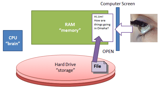 OPEN means to copy something from the hard drive to memory