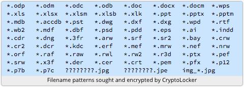 Cropto Locker File Types