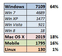 Operating System Statistics